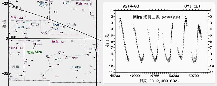 这个气包层大如地球轨道直径,温度低於 4000 k,即是我们形容的红巨星.